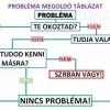 Probléma megoldó táblázat