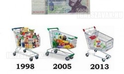 A Forint vásárlóereje