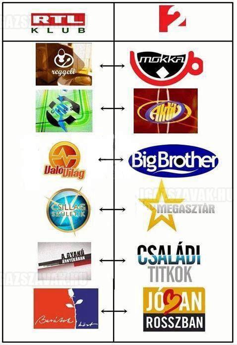 A magyar TV csatornák kreativitása