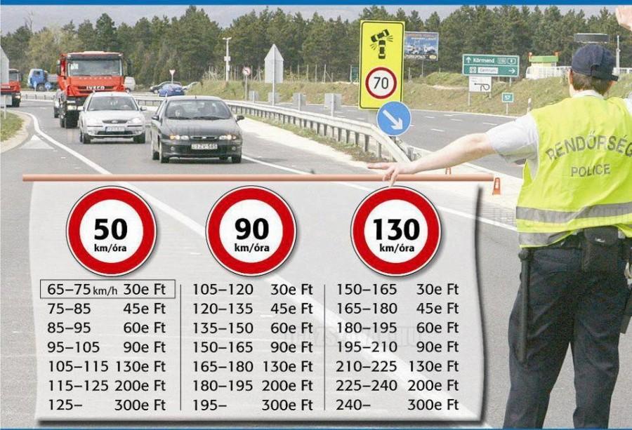Hasznos! – Gyorshajtási büntetés táblázat