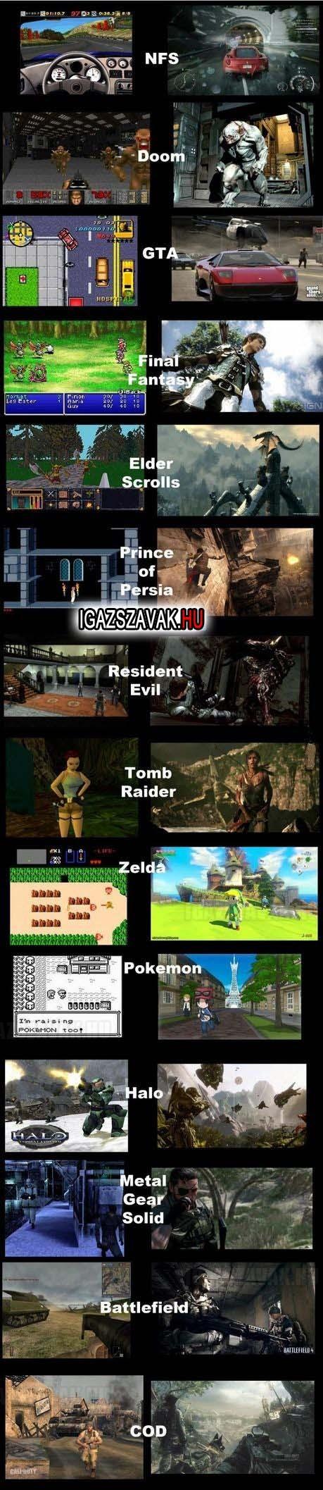 A játékok grafikai fejlődése