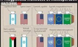 Világpolitika röviden